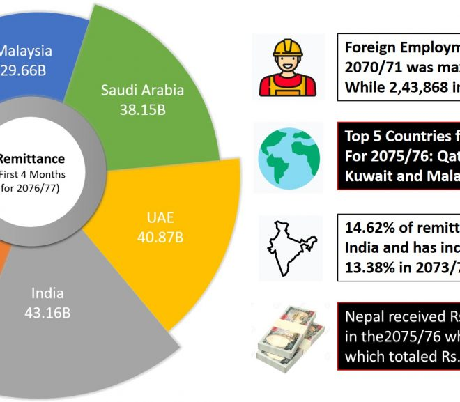 Remittance and Foreign Employment in Nepal