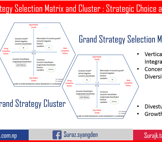 Grand Strategy Selection Matrix and Grand Strategy Cluster : Strategic  Analysis and Choice