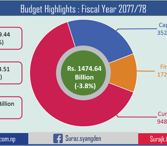 Budget Highlights : Fiscal Year 2077/78
